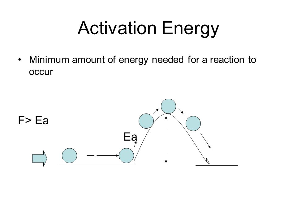 Activation Energy F> Ea Ea