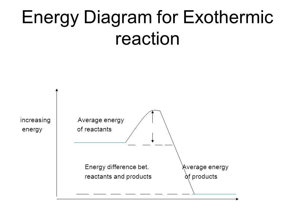 Energy Diagram for Exothermic reaction