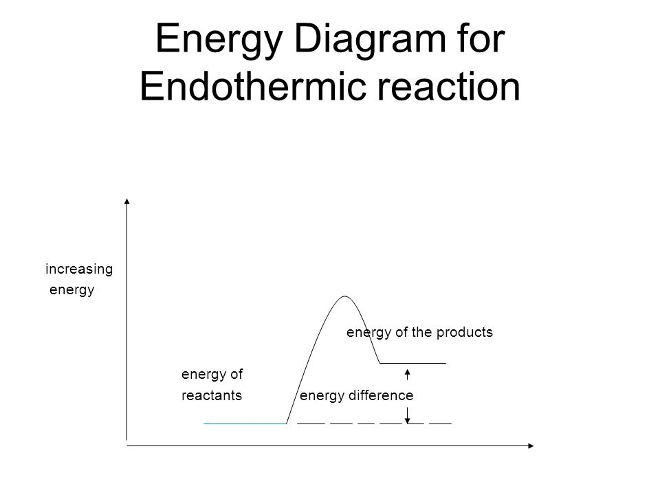 Energy Diagram for Endothermic reaction