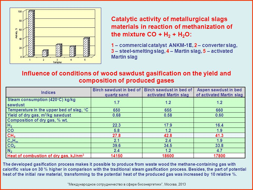 Catalytic activity of metallurgical slags materials in reaction of methanization of the mixture CO + H2 + H2O: