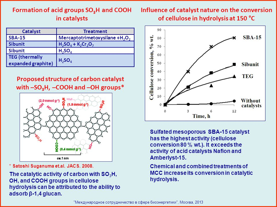 Formation of acid groups SO3H and COOH in catalysts
