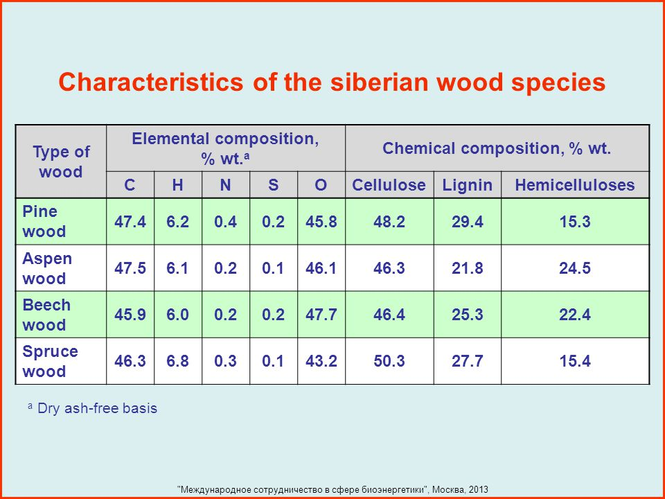 Characteristics of the siberian wood species