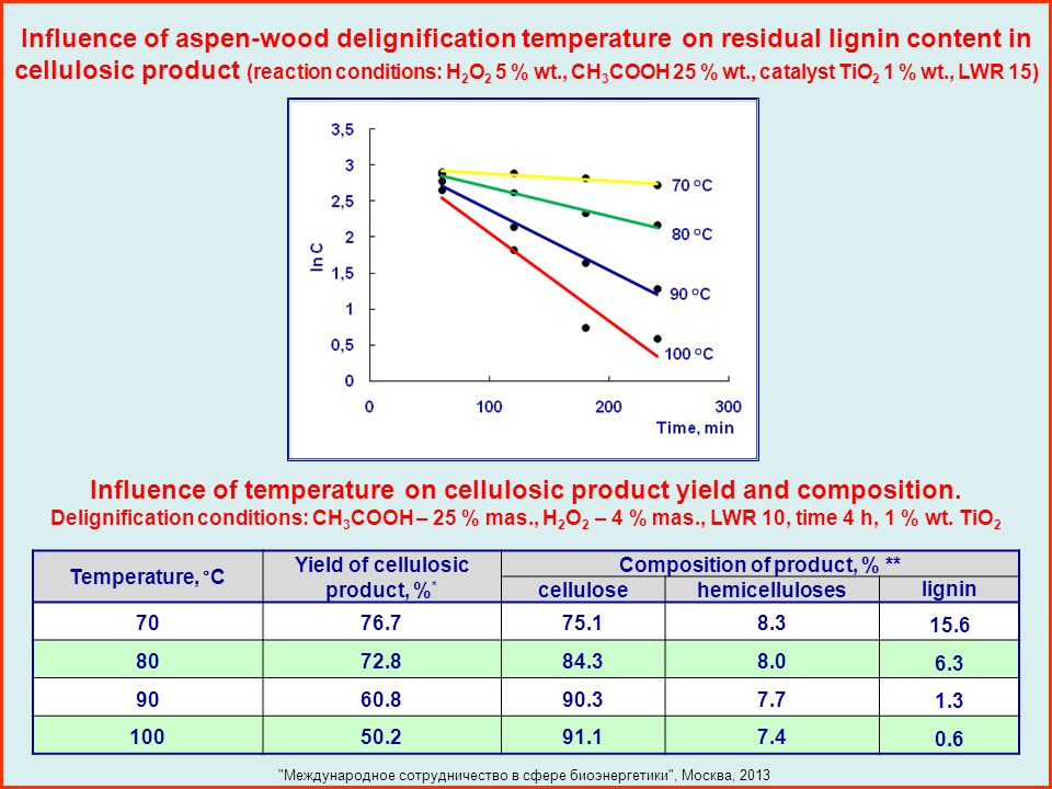Influence of temperature on cellulosic product yield and composition.