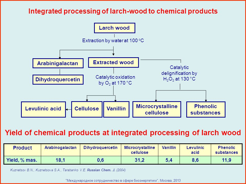 Integrated processing of larch-wood to chemical products