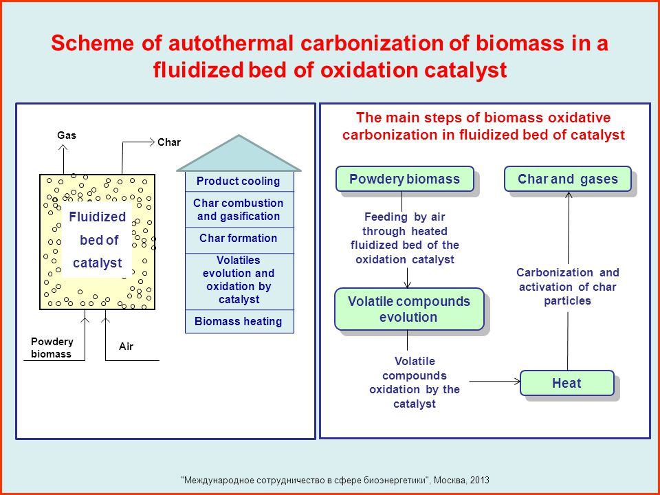 Scheme of autothermal carbonization of biomass in a fluidized bed of oxidation catalyst