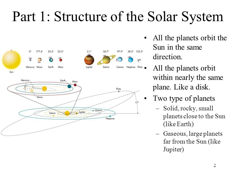 Part 1: Structure of the Solar System