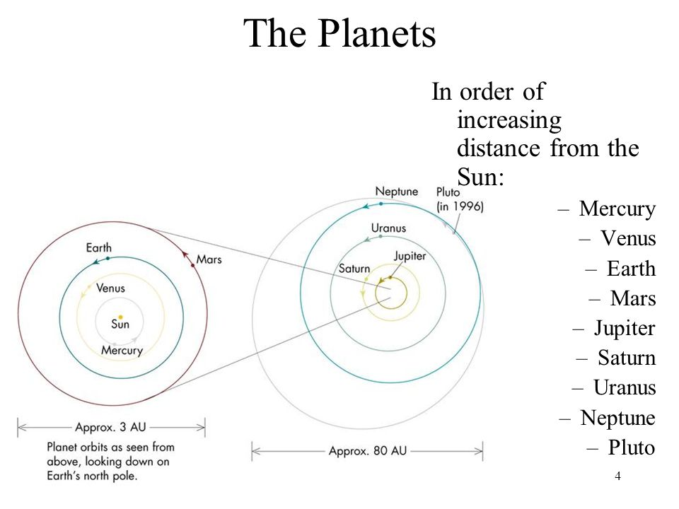The Planets In order of increasing distance from the Sun: Mercury