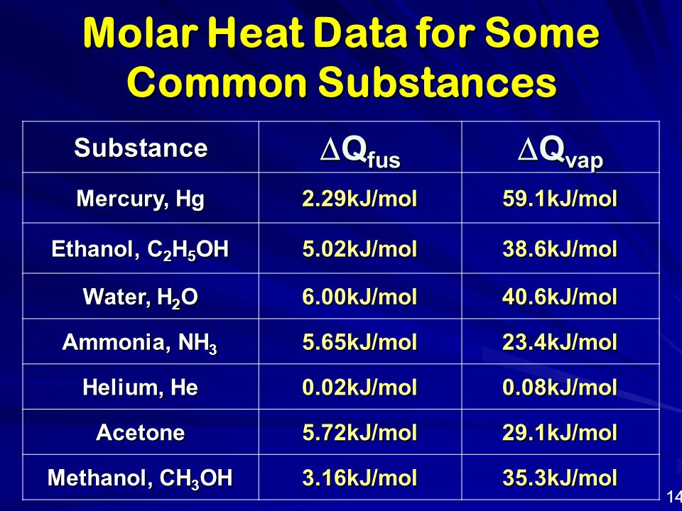Molar Heat Data for Some Common Substances