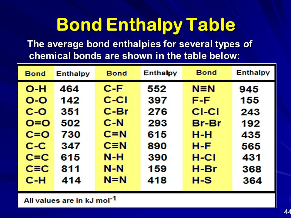 Bond Enthalpy Table The average bond enthalpies for several types of chemical bonds are shown in the table below: