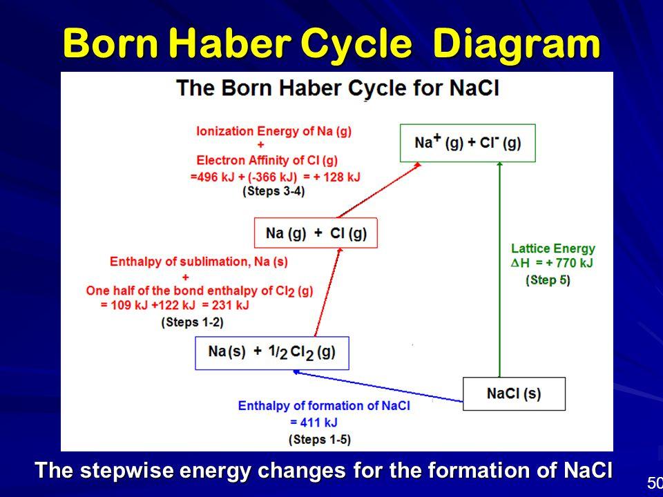 Born Haber Cycle Diagram