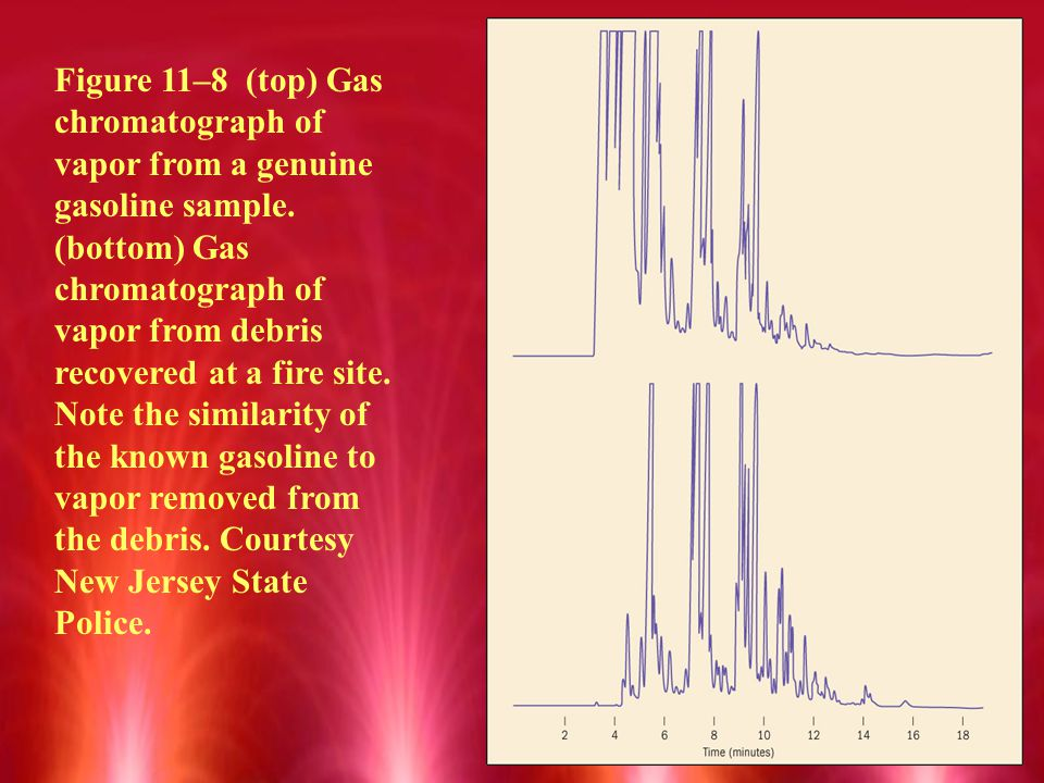 Figure 11–8 (top) Gas chromatograph of vapor from a genuine gasoline sample.
