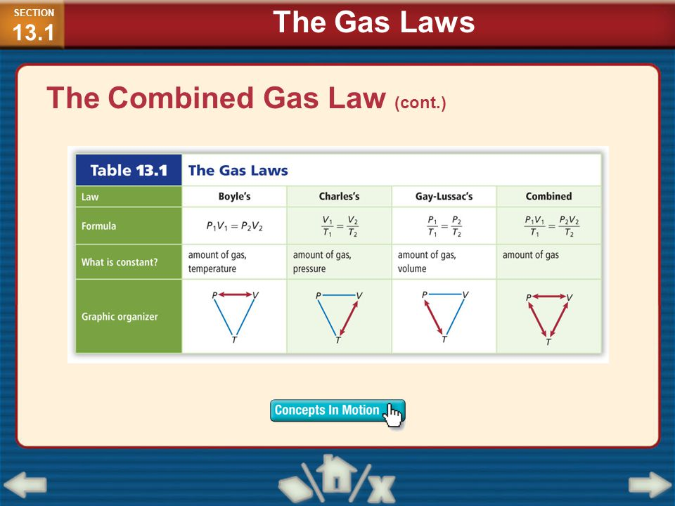 The Combined Gas Law (cont.)