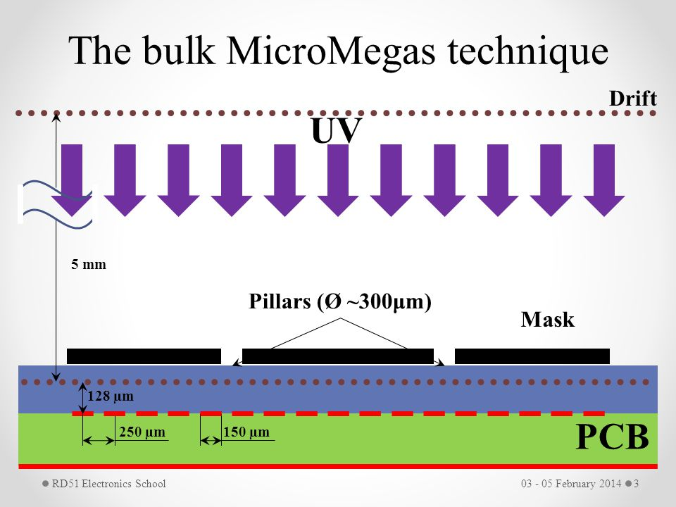 The bulk MicroMegas technique