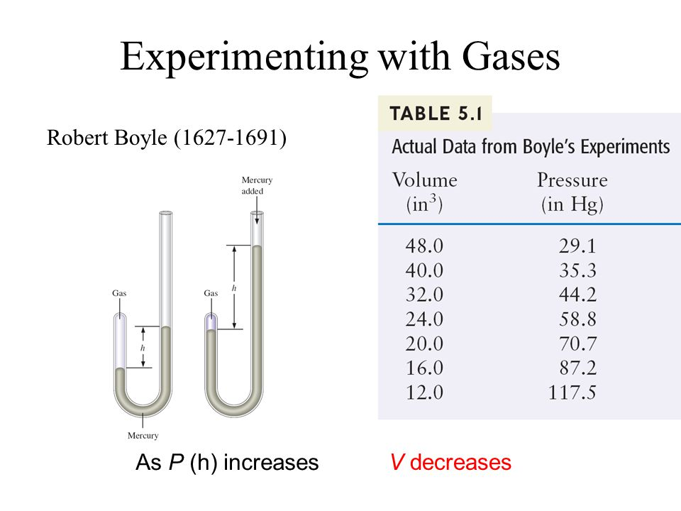 Experimenting with Gases