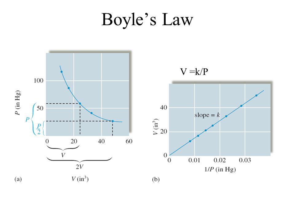 Boyle's Law V =k/P