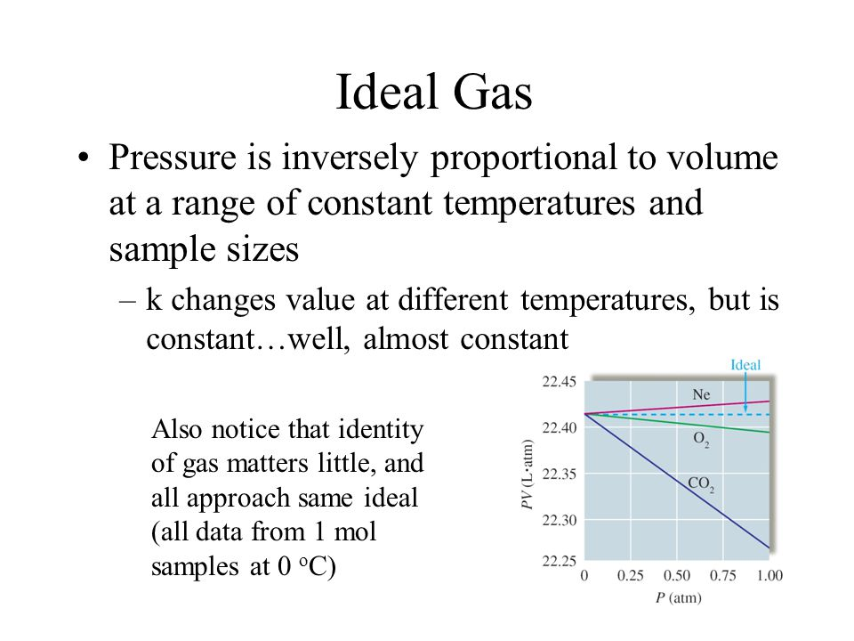 Ideal Gas Pressure is inversely proportional to volume at a range of constant temperatures and sample sizes.