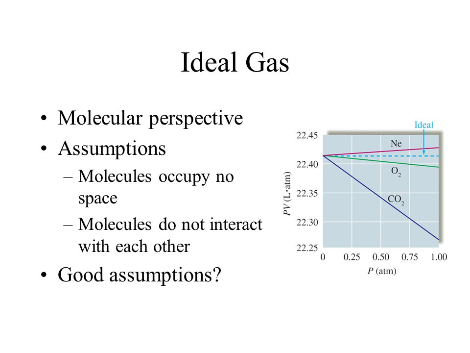 Ideal Gas Molecular perspective Assumptions Good assumptions