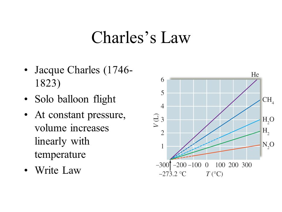 Charles's Law Jacque Charles (1746-1823) Solo balloon flight