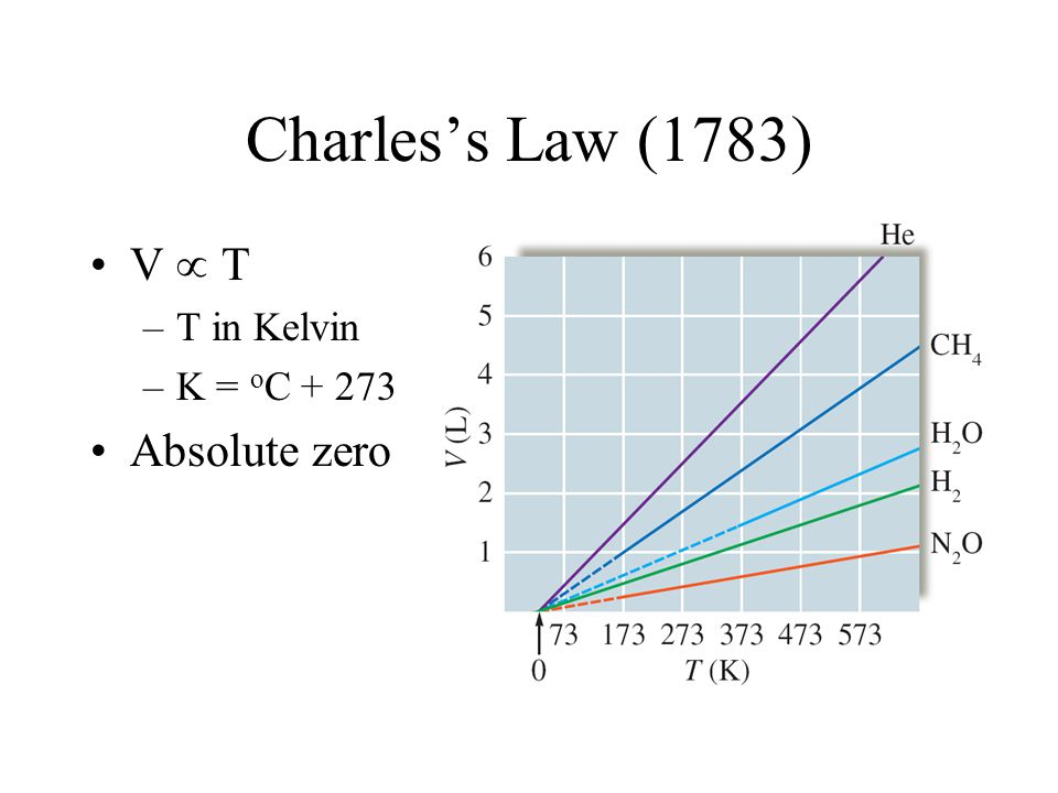 Charles's Law (1783) V  T T in Kelvin K = oC + 273 Absolute zero