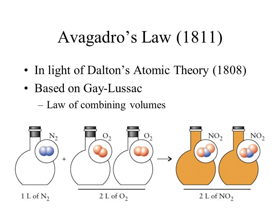 Avagadro's Law (1811) In light of Dalton's Atomic Theory (1808)