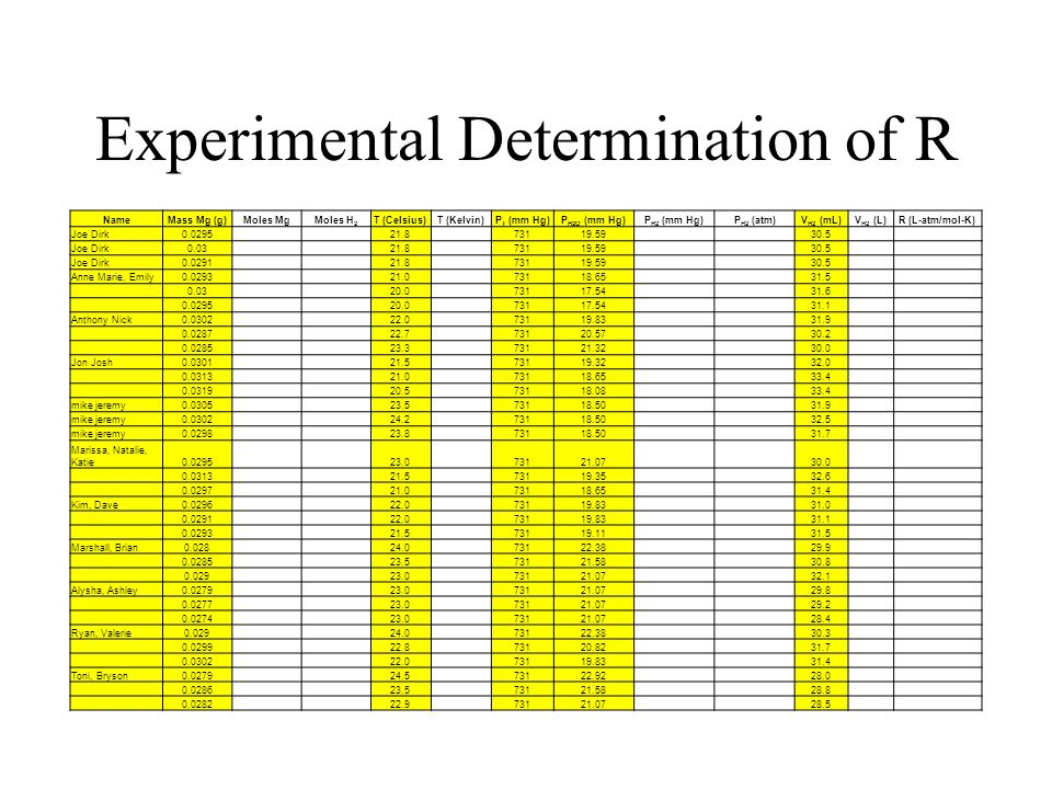 Experimental Determination of R