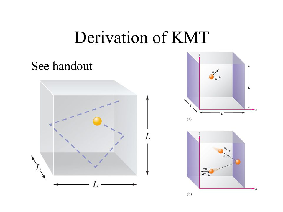 Derivation of KMT See handout