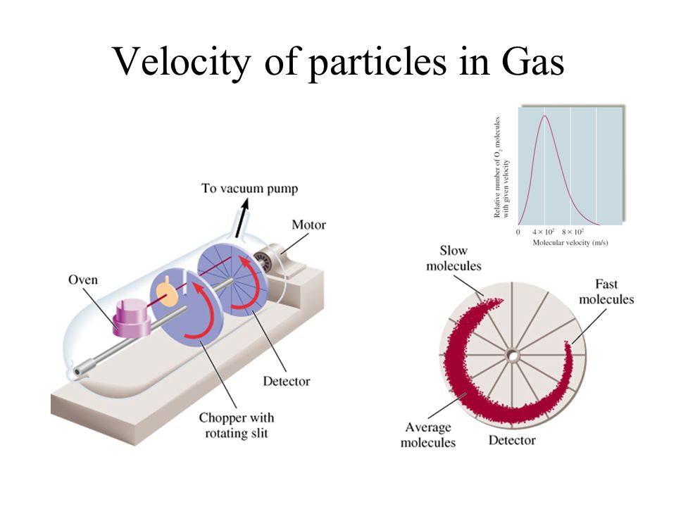 Velocity of particles in Gas