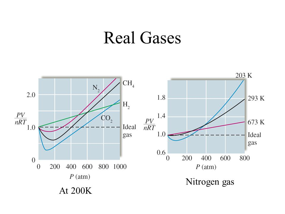 Real Gases Nitrogen gas At 200K