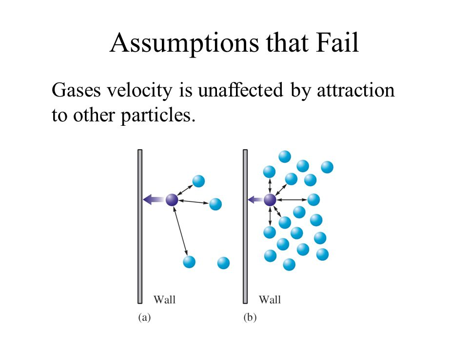 Assumptions that Fail Gases velocity is unaffected by attraction to other particles.