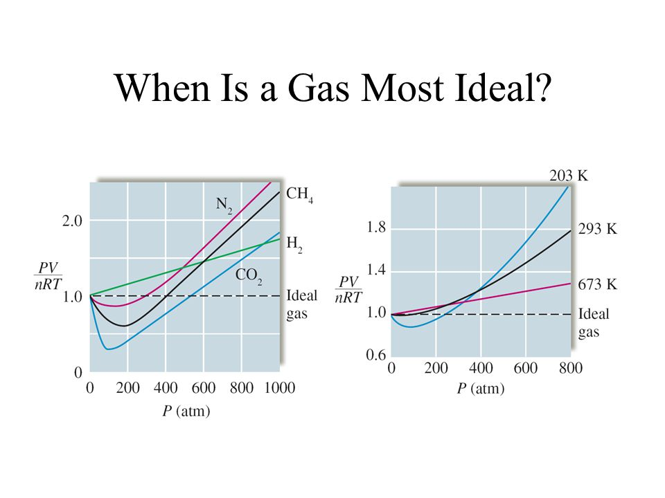 When Is a Gas Most Ideal