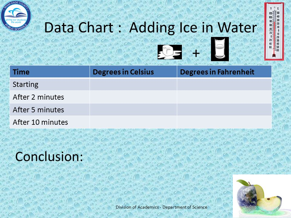 Data Chart : Adding Ice in Water