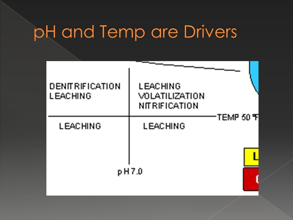 pH and Temp are Drivers