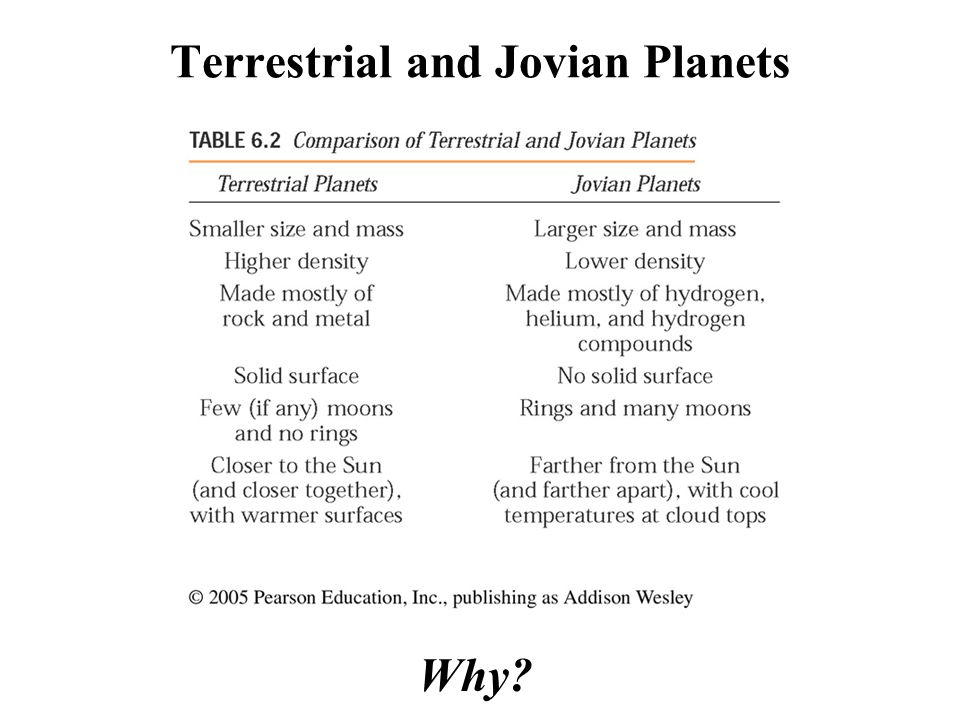 Terrestrial and Jovian Planets