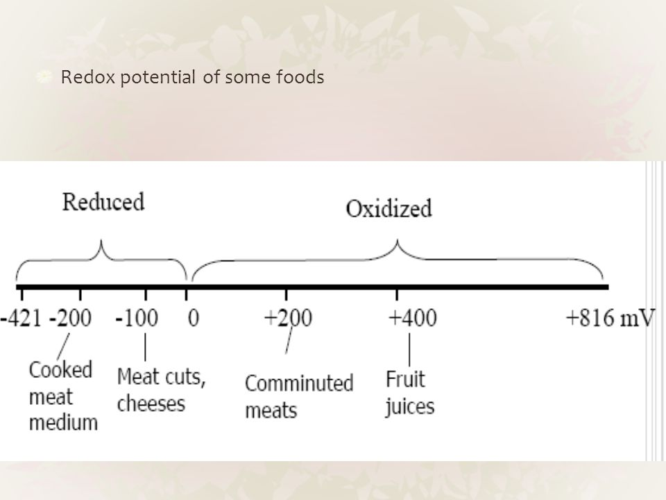 Redox potential of some foods