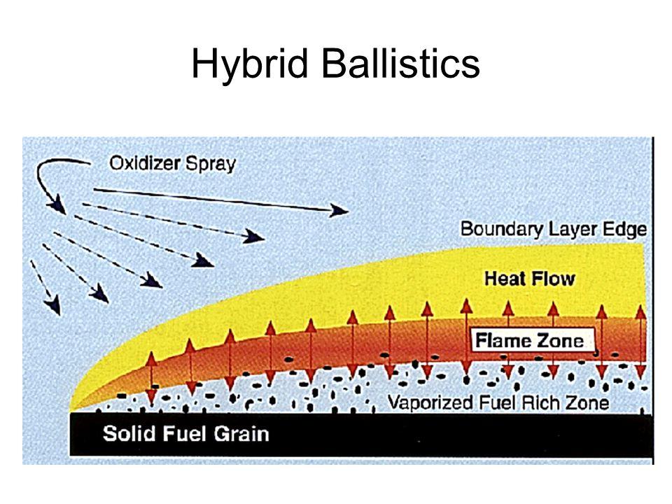 Hybrid Ballistics