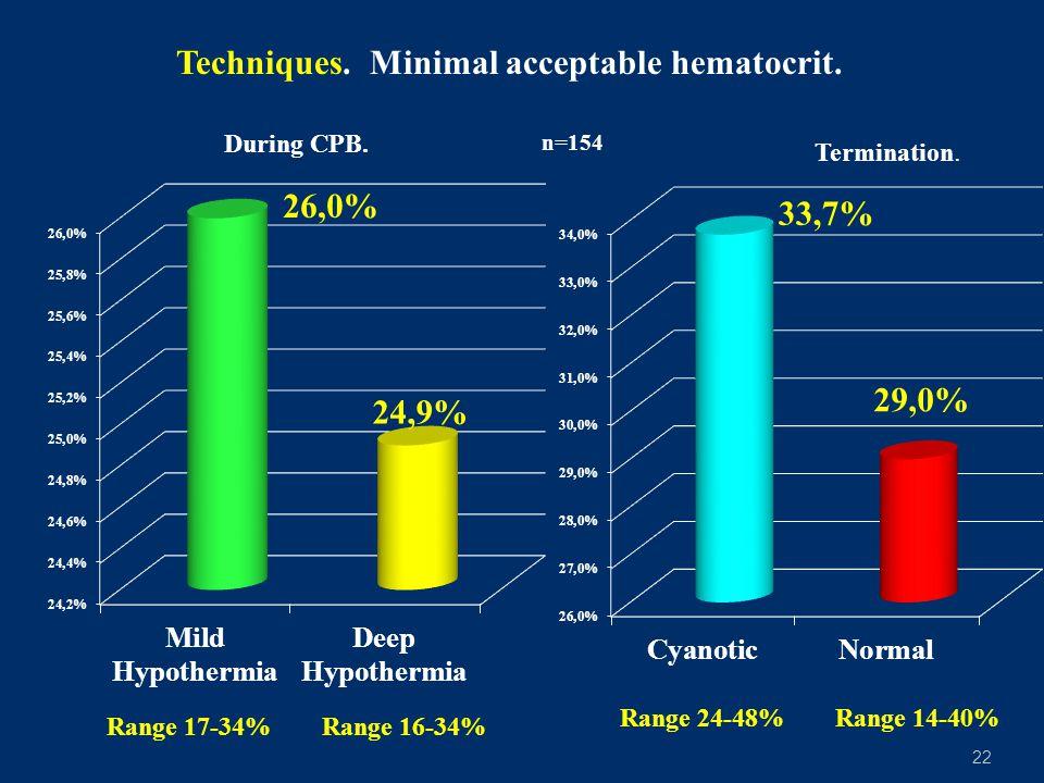 Techniques. Minimal acceptable hematocrit.