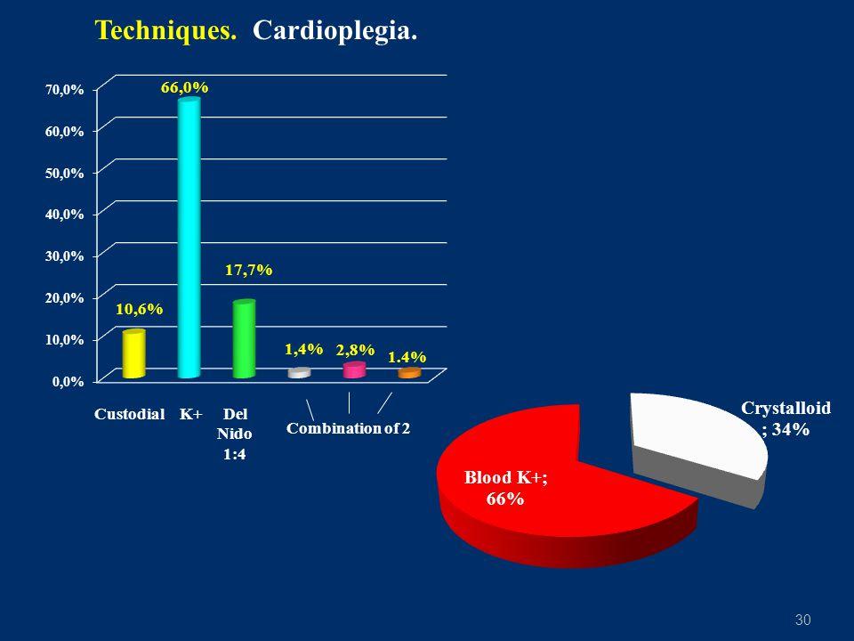 Techniques. Cardioplegia.