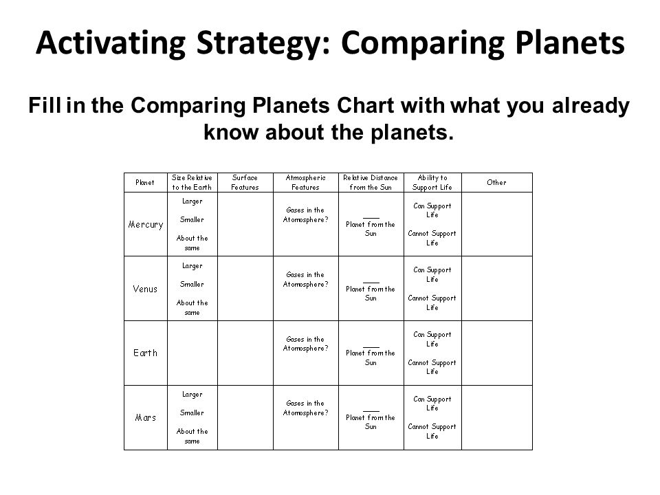 Activating Strategy: Comparing Planets