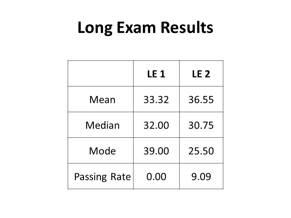 Long Exam Results LE 1 LE 2 Mean 33.32 36.55 Median 32.00 30.75 Mode