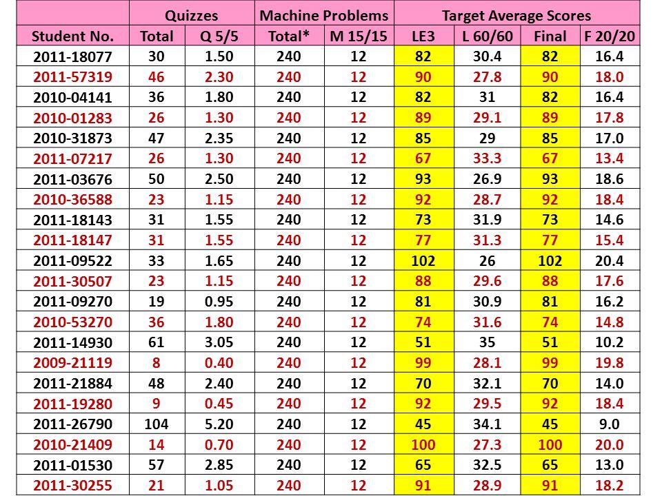 Quizzes Machine Problems Target Average Scores Student No. Total Q 5/5