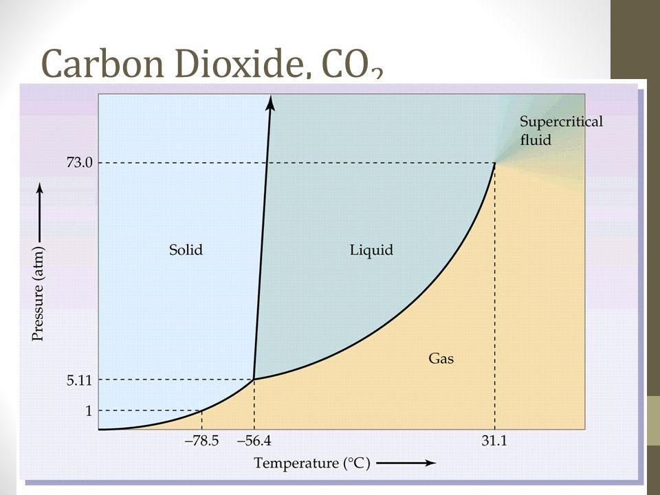 Carbon Dioxide, CO2