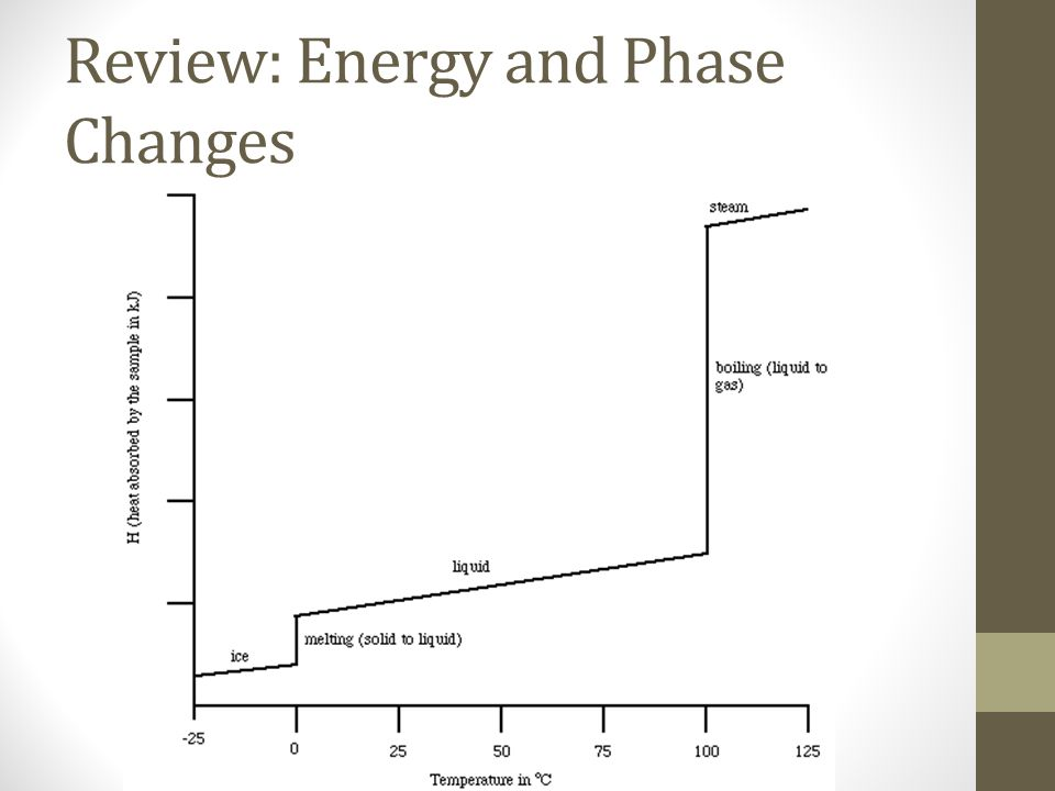 Review: Energy and Phase Changes