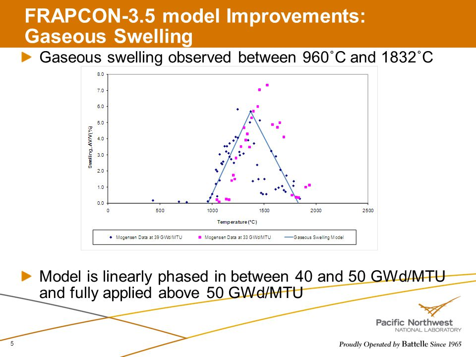 FRAPCON-3.5 model Improvements: Gaseous Swelling