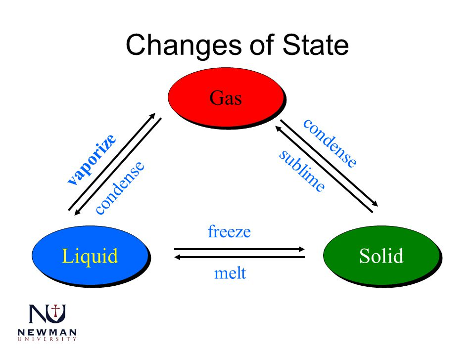 Changes of State Gas Liquid Solid condense vaporize sublime condense