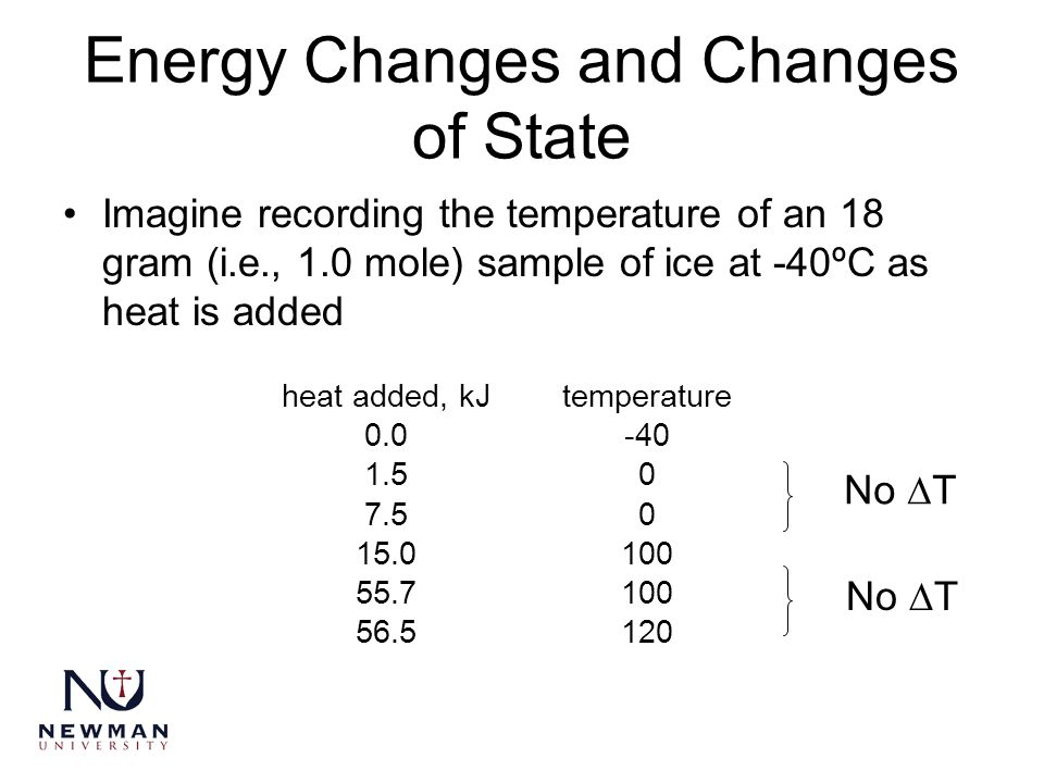Energy Changes and Changes of State