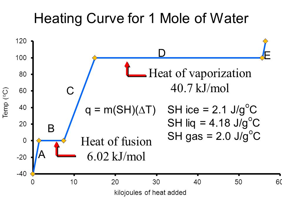 Heating Curve for 1 Mole of Water