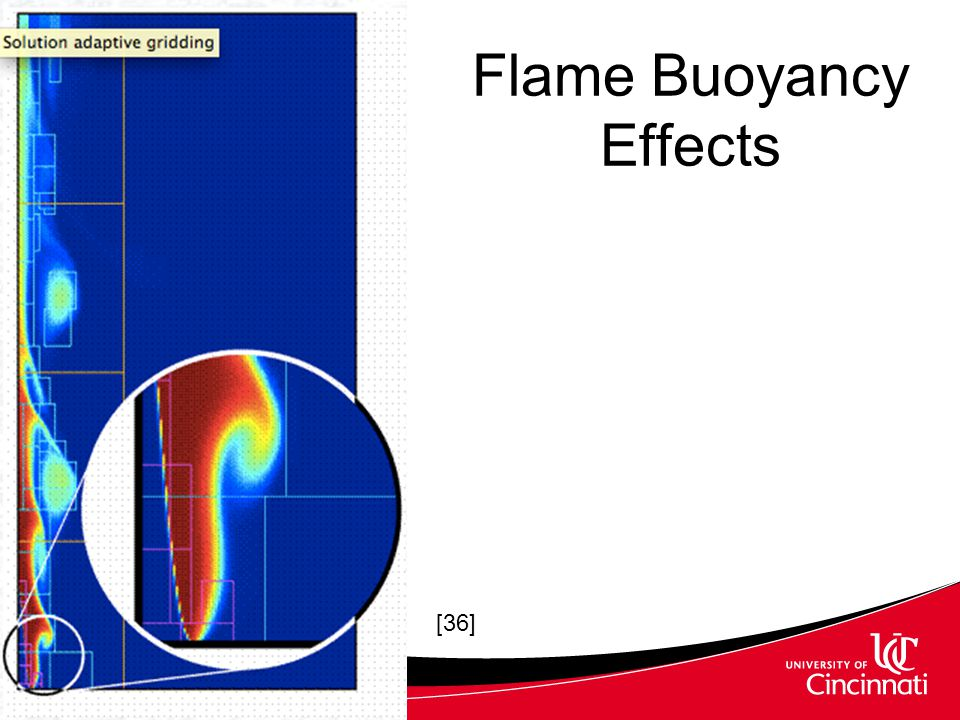 Flame Buoyancy Effects