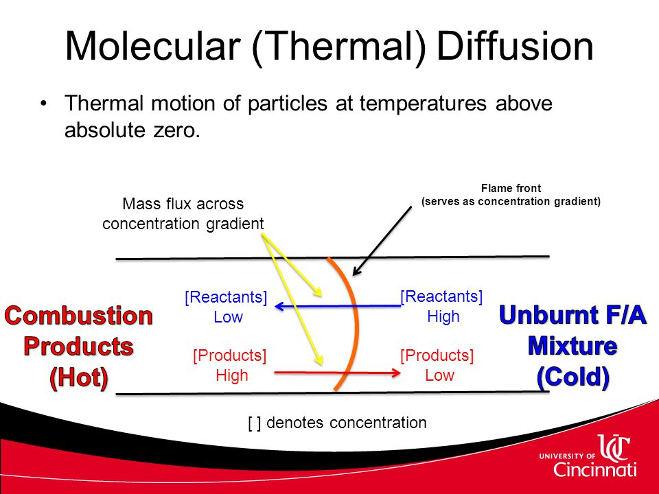 Molecular (Thermal) Diffusion