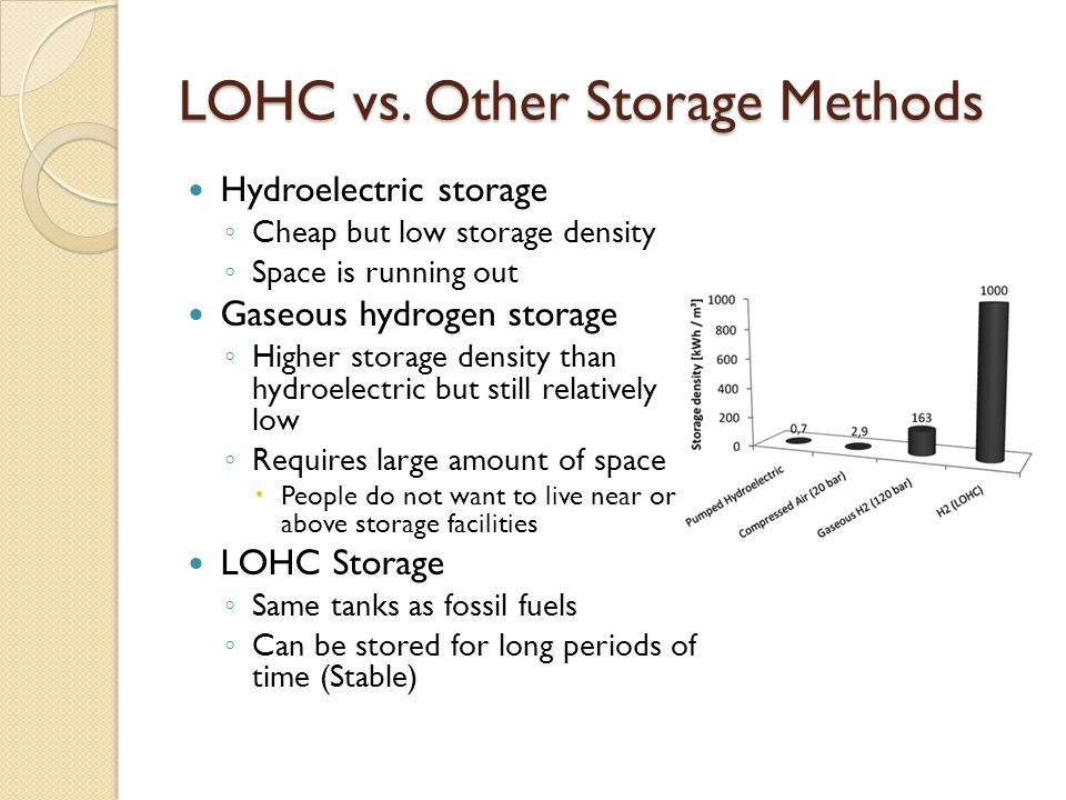 LOHC vs. Other Storage Methods