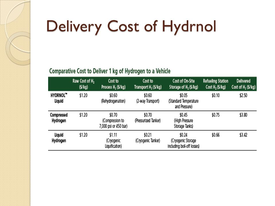 Delivery Cost of Hydrnol